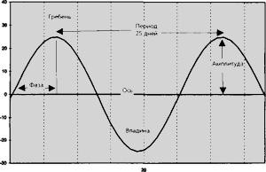 Индикатор циклы на форекс qpal расчет дельты опциона