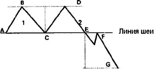 Двойная вершина форекс