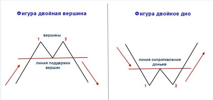 Фигура w в форексе форекс комбинации свечей