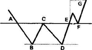 Фигура Двойное дно схема»