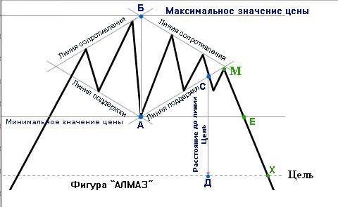 Бриллиант - фигура теханализа