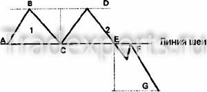 Двойная вершина фигура Форекс