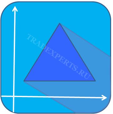 Графическая фигура на Форекс - Треугольник