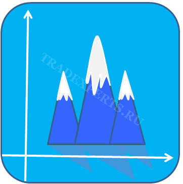 Forex Фигура - Тройная вершина Или Голова и Плечи