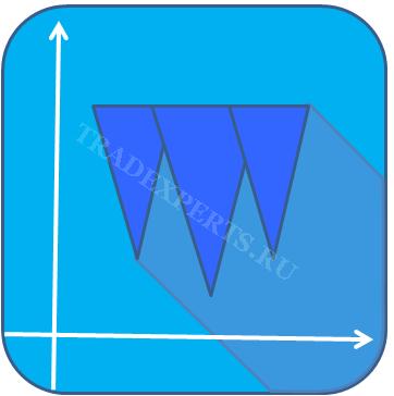 Фигура тройное дно используется для анализа Форекс