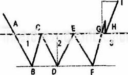 Фигура тройное дно в техническом анализе Форекс