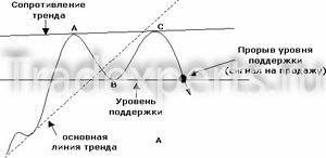 Фигуры двойное дно вершина