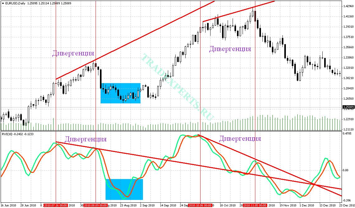 Индикатор Relative Vigor Index