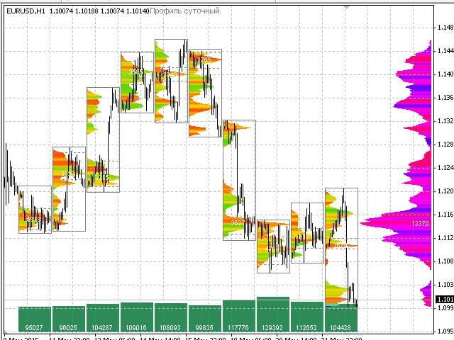 Индикатор профиля рынка для МТ4