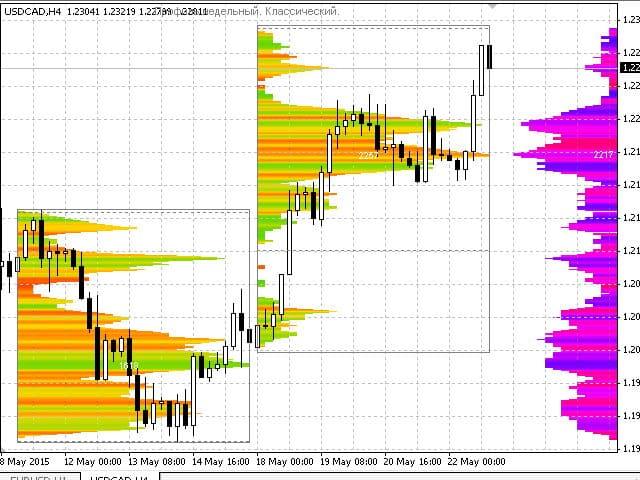 Индикатор Market Profile для МТ4