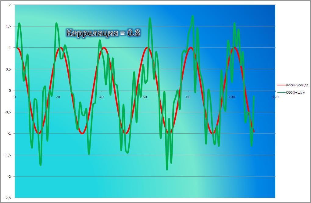 Валютная корреляция пример 2