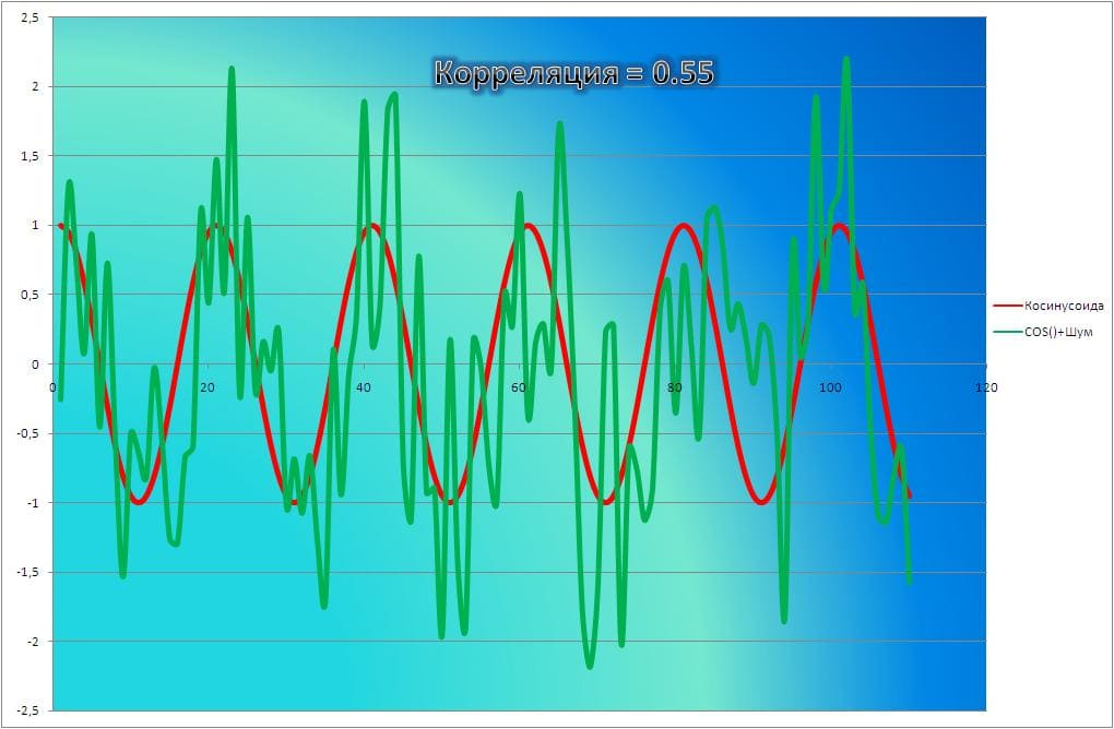 Валютная корреляция пример 3