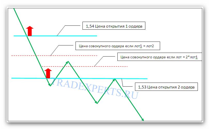 Графическое предстваление стратегии усреднения ордеров