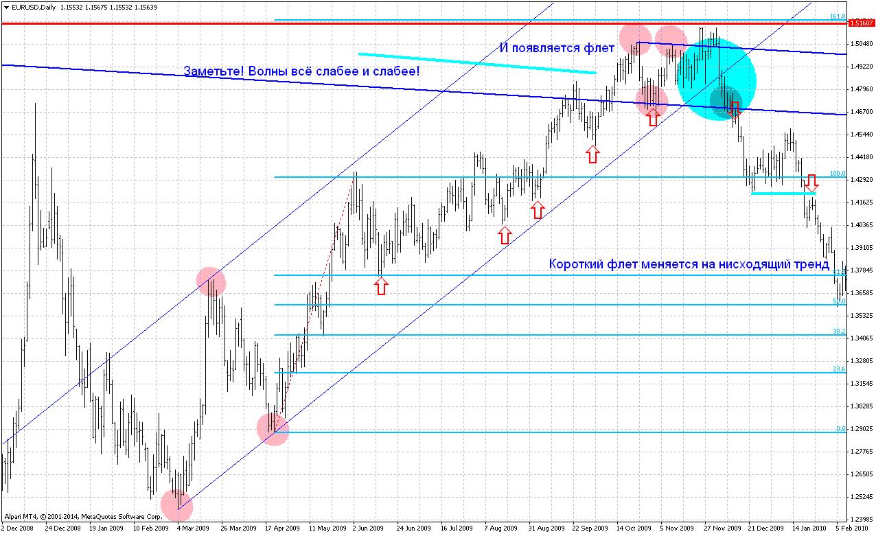 Восходящий тренд форекс на EURUSD