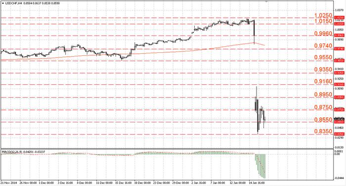 Аналитика форекс USD/CHF на 17.01.2015