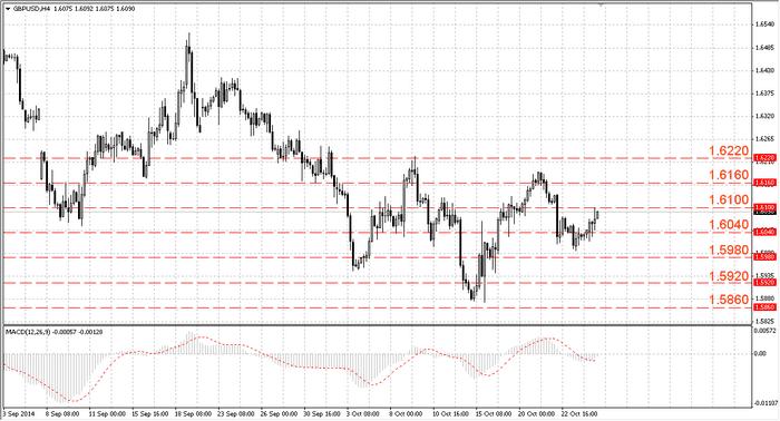 Анализ пары GBPUSD от 25.10.2014