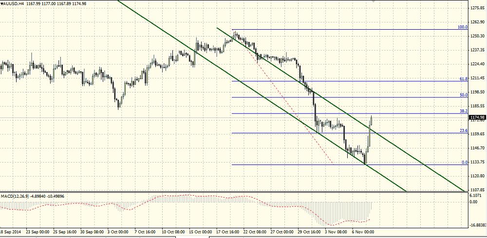 Анализ котировок золота от 08.11.2014