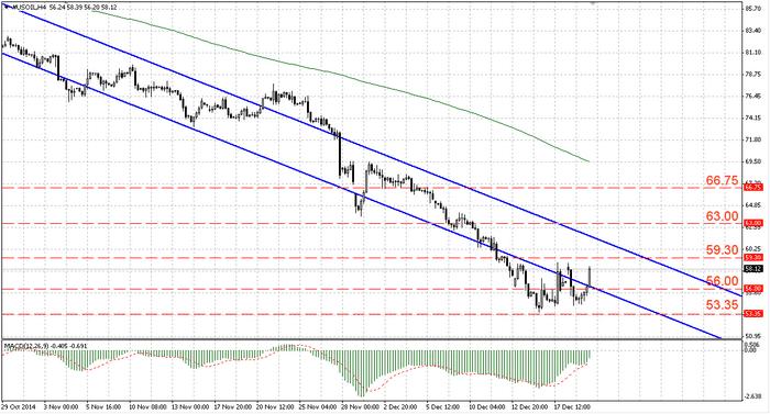 Анализ Нефти от 20.12.2014