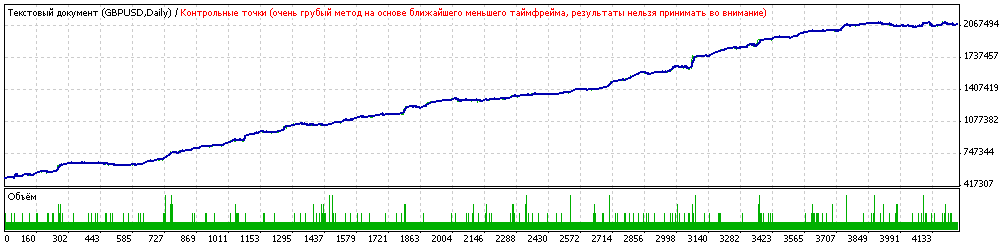 Советник на микро форекс алроса стоимость акции