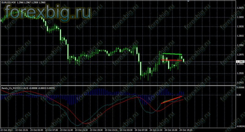 Forex macd divergence indicator