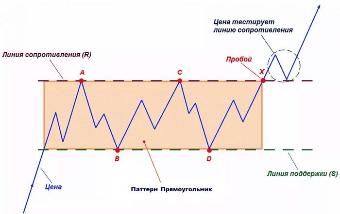 Паттерн Прямоугольник в техническом анализе