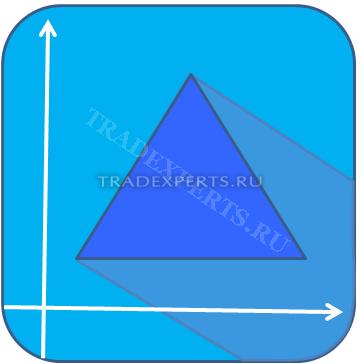 Модель треугольник в техническом анализе