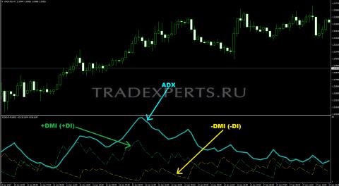 ADX Индикатор пример 2