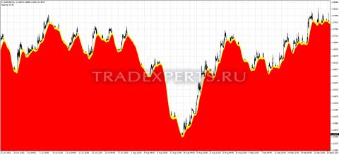 Скачать индикатор chart пример 1