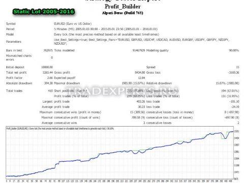 Советник для MT4 - Profit Builder пример 11