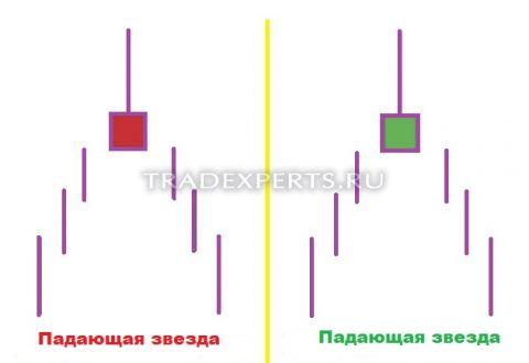 Торговля по японским свечам пример 4
