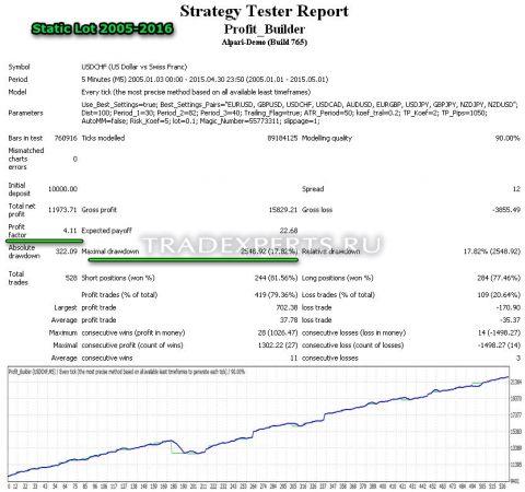 Советник для MT4 - Profit Builder пример 2