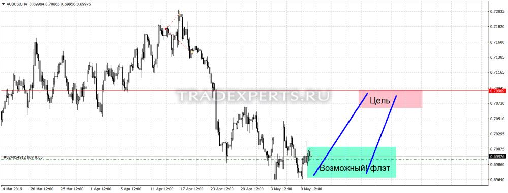 Технический анализ рынка форекс индикаторы форекс 2 монитора