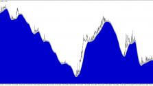 Скачать индикатор chart пример 2