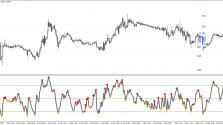 Скачать индикатор Divergence Petr пример 2