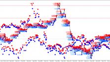 Скачать индикатор Fractals Price фото 2