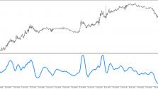 Скачать индикатор KST пример 2