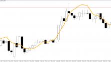 Скачать индикатор Linear regression line пример 2