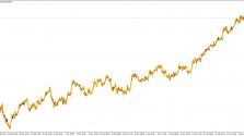 Скачать индикатор Linear regression line пример 3