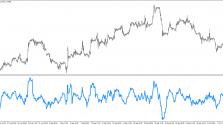 Скачать индикатор Momentum  пример 2