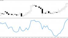 Скачать индикатор Momentum  пример 3