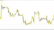 Скачать индикатор Price Sound TS Dinapoli пример 2