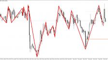 Скачать индикатор Price Sound TS Dinapoli пример 3