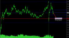 Технический анализ валютной пары USDCHF на май-июль 2015