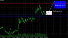 Прогноз валютной пары Доллар рубль
