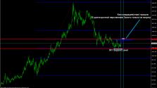 Пример долгосрочного прогноза по Золоту