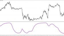 Скачать индикатор Schaff trend фото 2