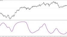 Скачать индикатор Schaff trend фото 3